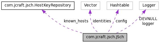 HPCVIEWER: com jcraft jsch JSch Class Reference